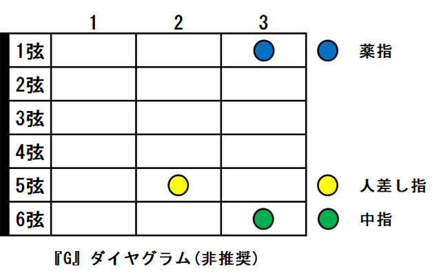 Gコード ダイヤグラム