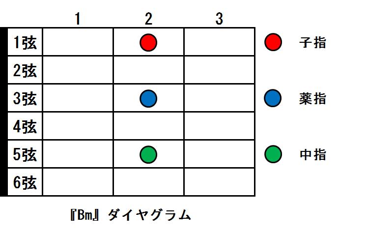 Bmコード ダイヤグラム