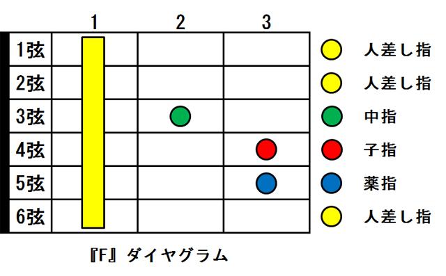 Fコード ダイヤグラム