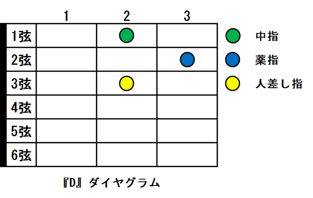 Dコード ダイヤグラム